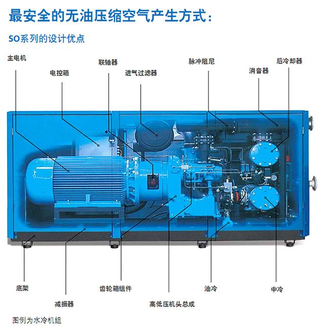 SO系列无油螺杆空压机介绍