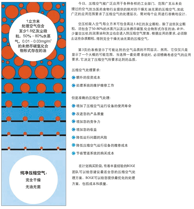 BOGE压缩空气净化设备介绍