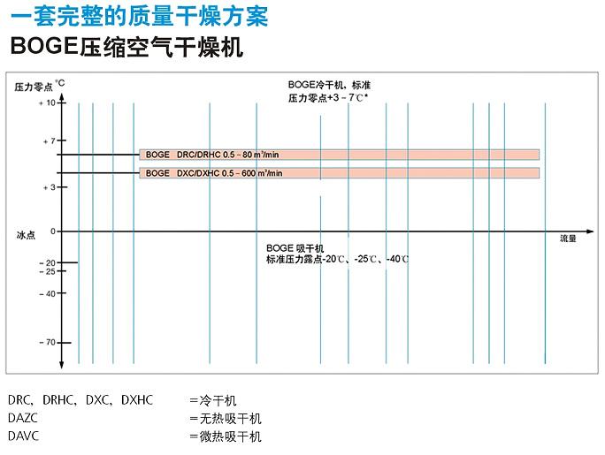 BOGE压缩空气净化设备参数