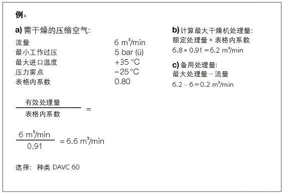 微热再生干燥机参数